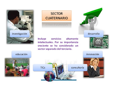 https://pt.slideshare.net/mariajose211/sectores-productivos-8390451/2